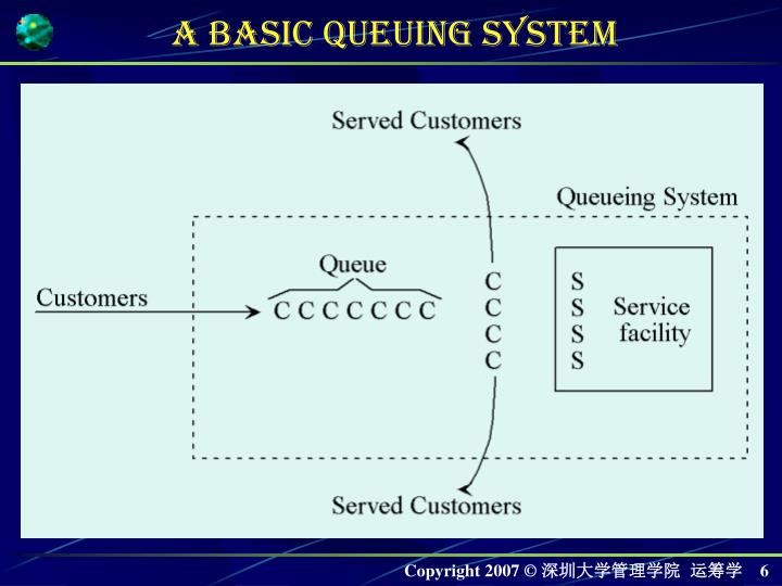 A Basic Queuing System
