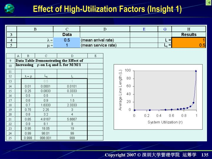Effect of High-Utilization Factors (Insight 1)