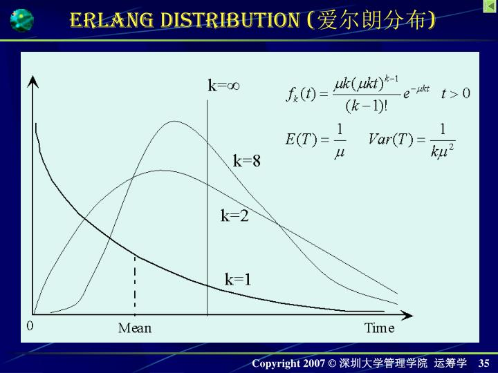 Erlang Distribution (