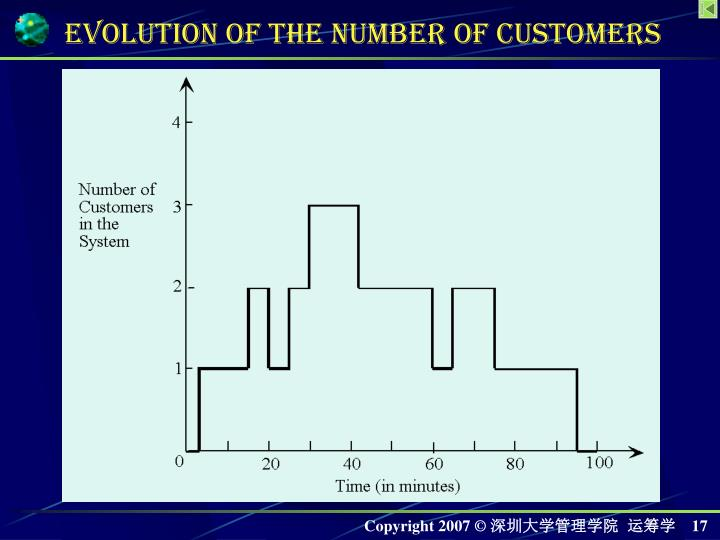 Evolution of the Number of Customers