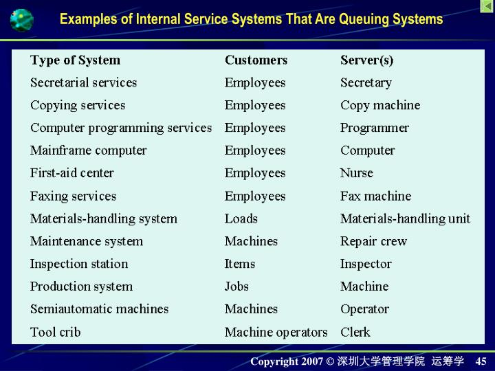 Examples of Internal Service Systems That Are Queuing Systems