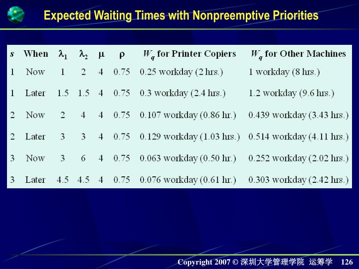 Expected Waiting Times with Nonpreemptive Priorities