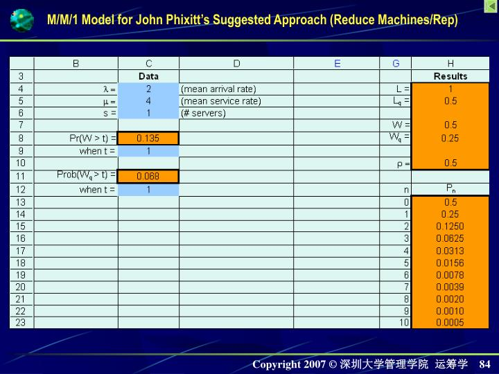 M/M/1 Model for John Phixitts Suggested Approach (Reduce Machines/Rep)