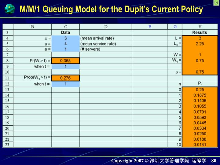 M/M/1 Queuing Model for the Dupit's Current Policy