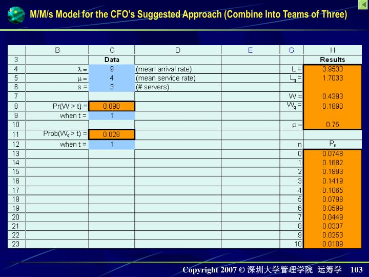 M/M/s Model for the CFO's Suggested Approach (Combine Into Teams of Three)