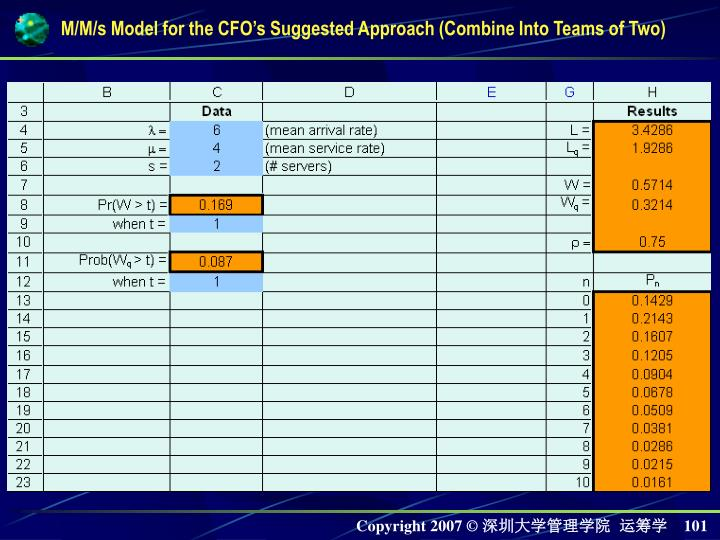 M/M/s Model for the CFO's Suggested Approach (Combine Into Teams of Two)