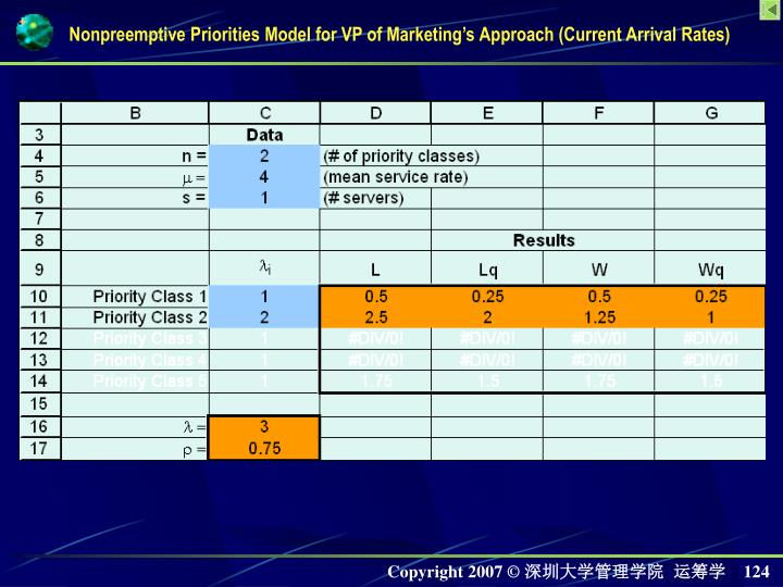 Nonpreemptive Priorities Model for VP of Marketings Approach (Current Arrival Rates)