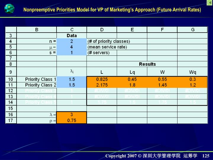Nonpreemptive Priorities Model for VP of Marketings Approach (Future Arrival Rates)