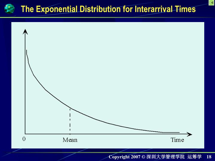 The Exponential Distribution for Interarrival Times