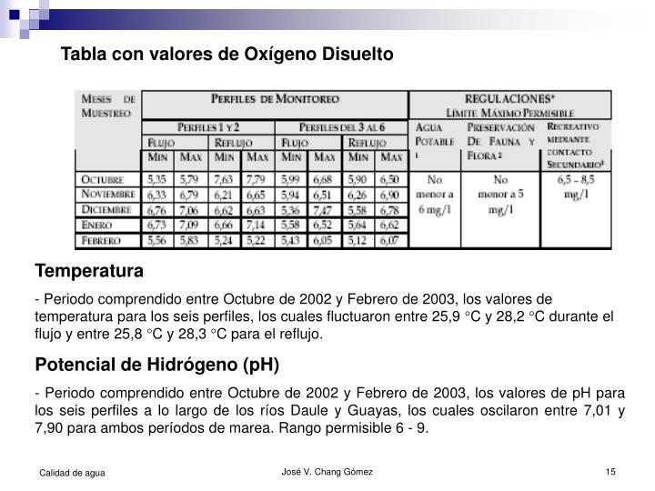 Tabla con valores de Oxígeno Disuelto