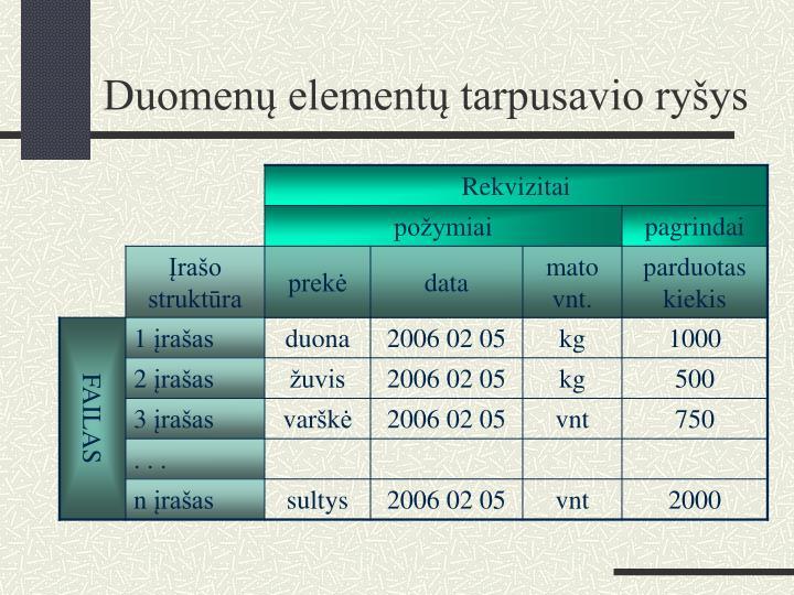 Duomenų elementų tarpusavio ryšys