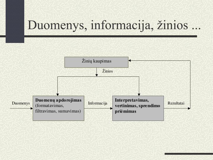 Duomenys, informacija, žinios ...