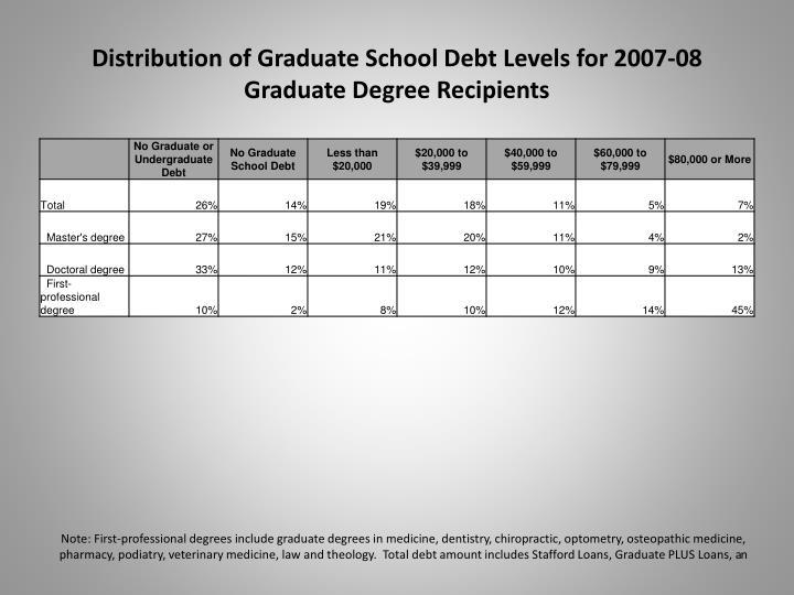 Distribution of Graduate School Debt Levels for 2007-08 Graduate Degree Recipients