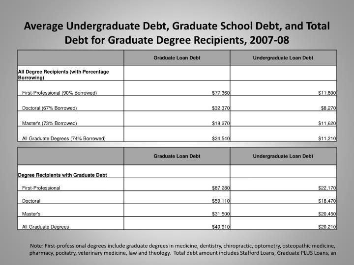 Average Undergraduate Debt, Graduate School Debt, and Total Debt for Graduate Degree Recipients, 2007-08