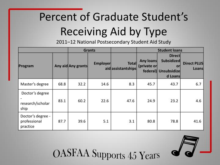 Percent of Graduate Student's Receiving Aid by Type