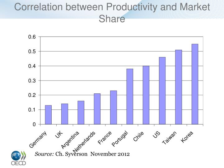 Correlation between Productivity and Market Share