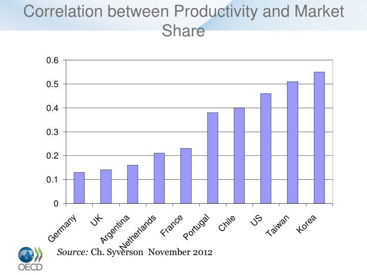 Correlation between Productivity and Market Share
