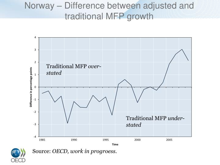 Norway – Difference between adjusted and traditional MFP growth
