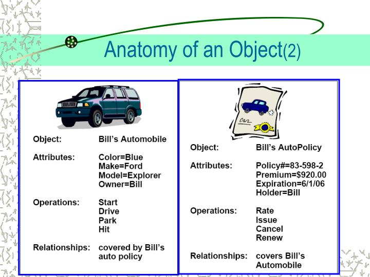 Anatomy of an Object