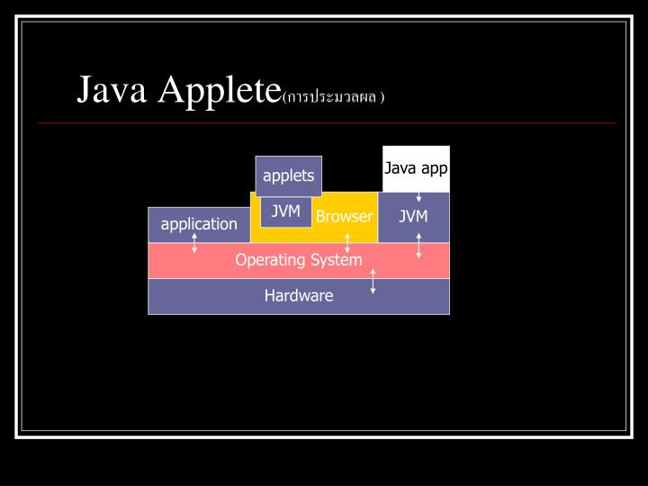Java Applete