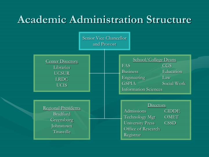 Academic Administration Structure