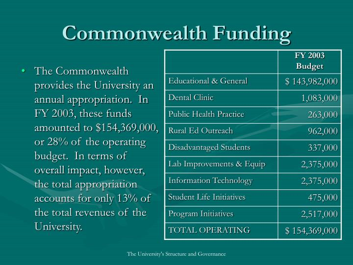 Commonwealth Funding