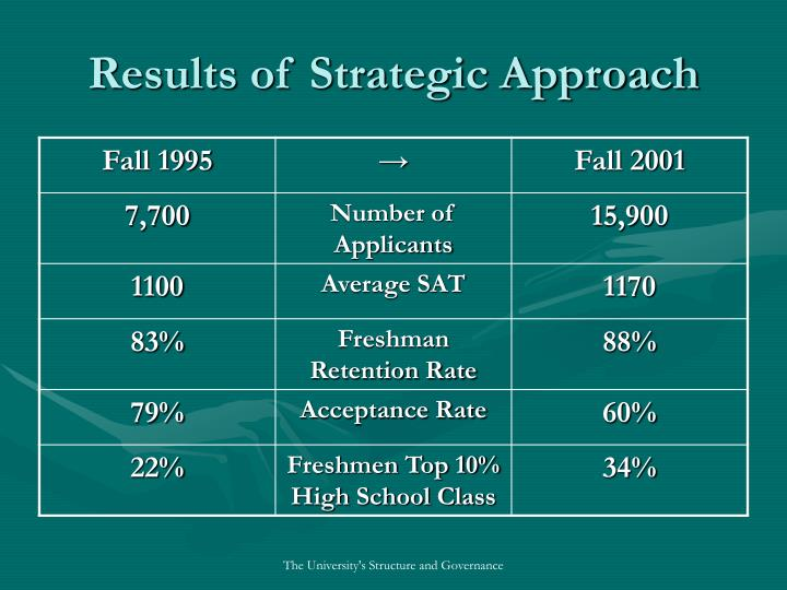 Results of Strategic Approach