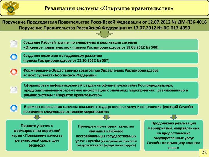 Реализация системы «Открытое правительство»