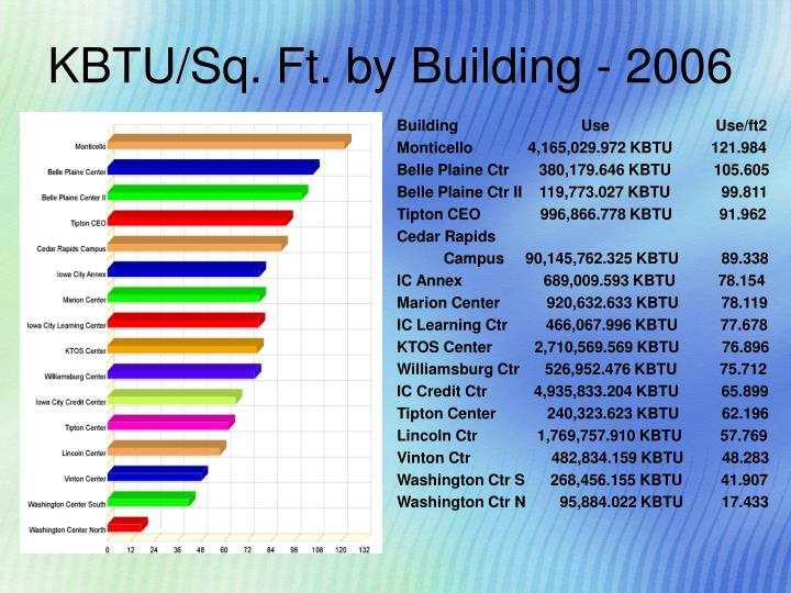 KBTU/Sq. Ft. by Building - 2006