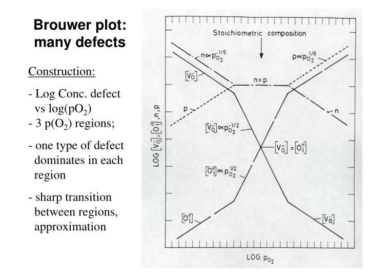 Brouwer plot: