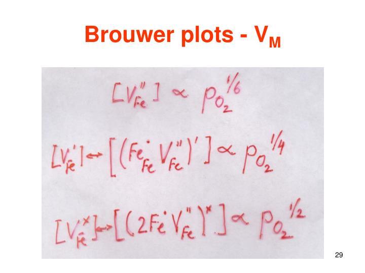 Brouwer plots - V