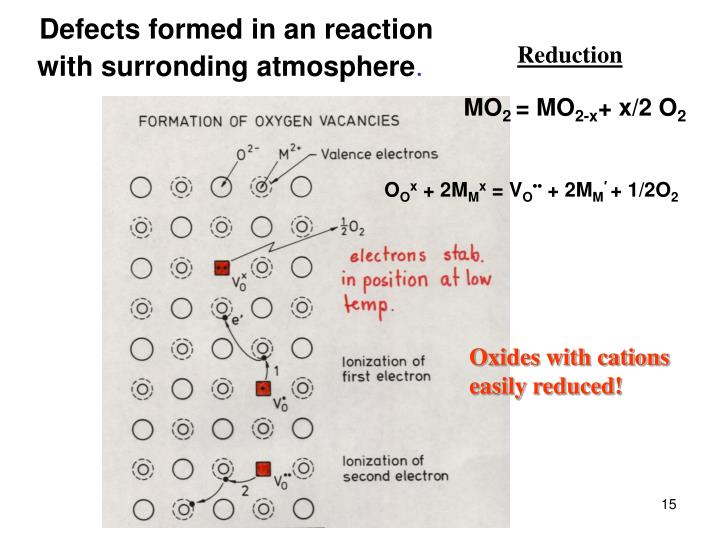 Defects formed in an reaction with surronding atmosphere