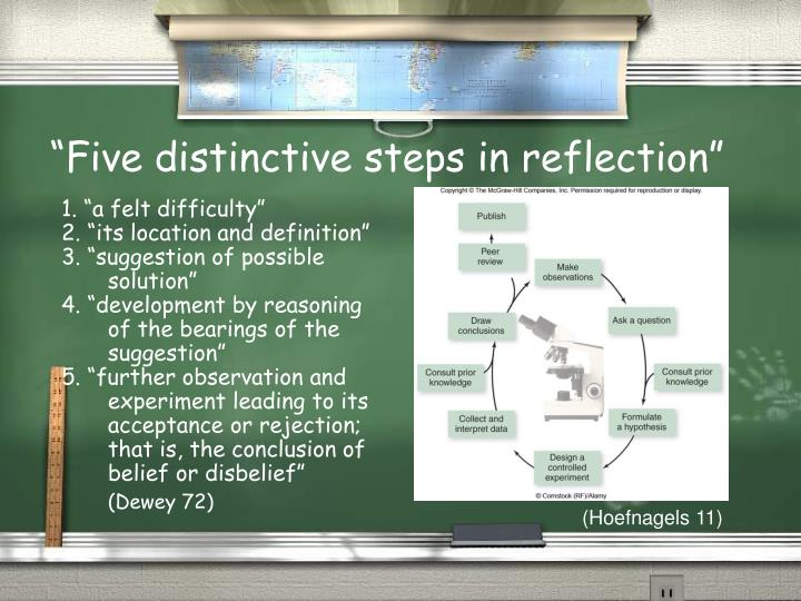 """Five distinctive steps in reflection"""