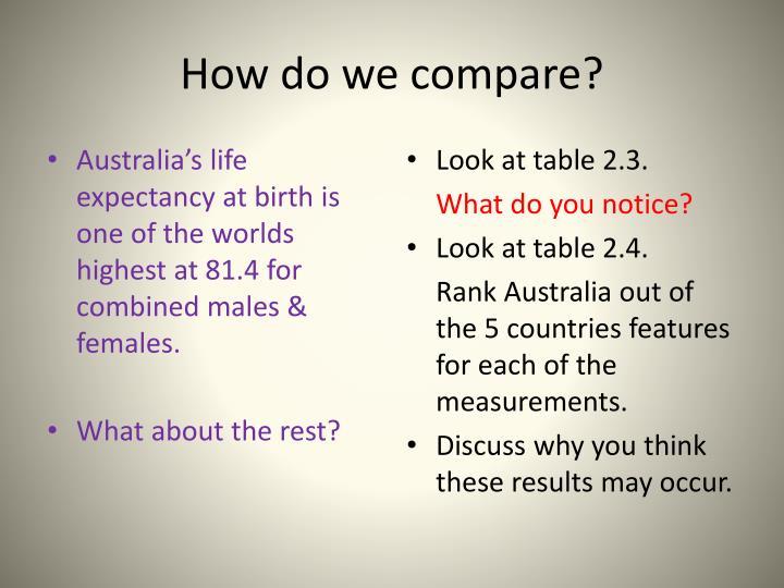 How do we compare?