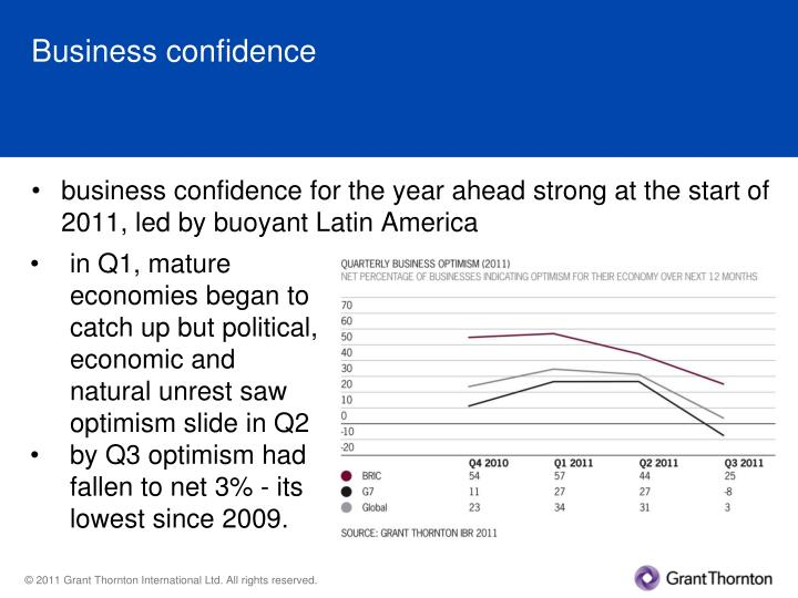 Business confidence