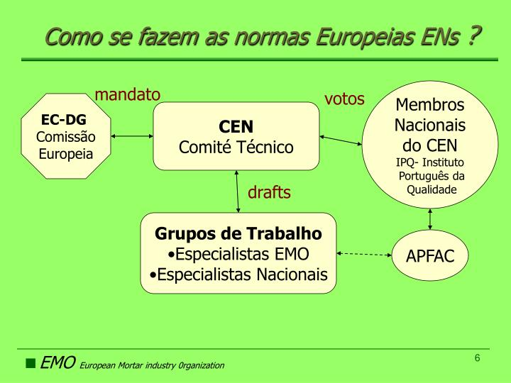 Como se fazem as normas Europeias ENs