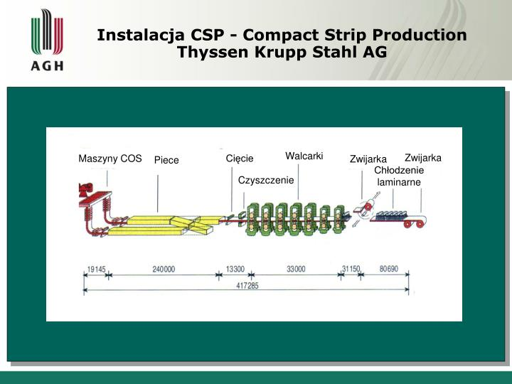 Instalacja CSP - Compact Strip Production Thyssen Krupp Stahl AG