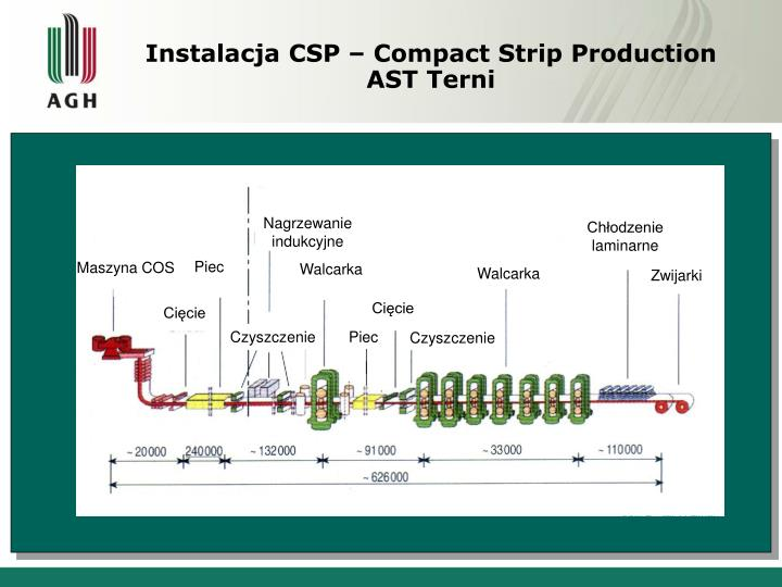 Instalacja CSP – Compact Strip Production AST Terni
