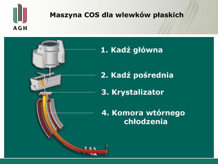 Maszyna COS dla wlewków płaskich