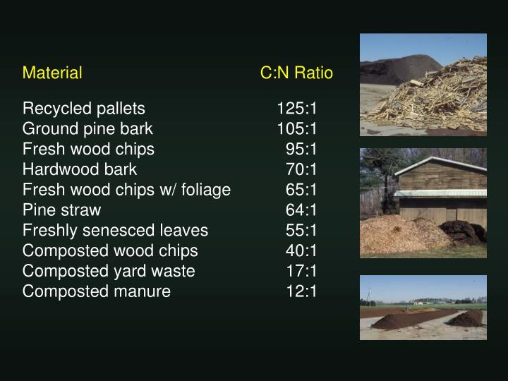 Material                                      C:N Ratio