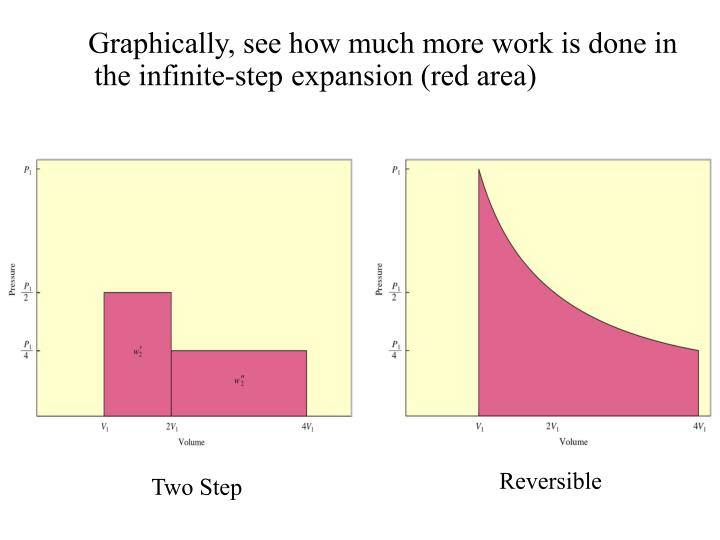 Graphically, see how much more work is done in the infinite-step expansion (red area)