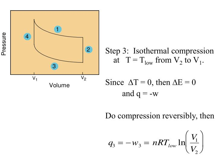 Step 3:  Isothermal compression at   T = T