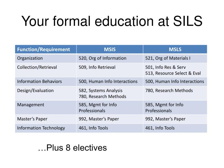 Your formal education at SILS