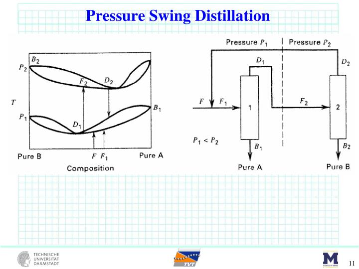 Pressure Swing Distillation