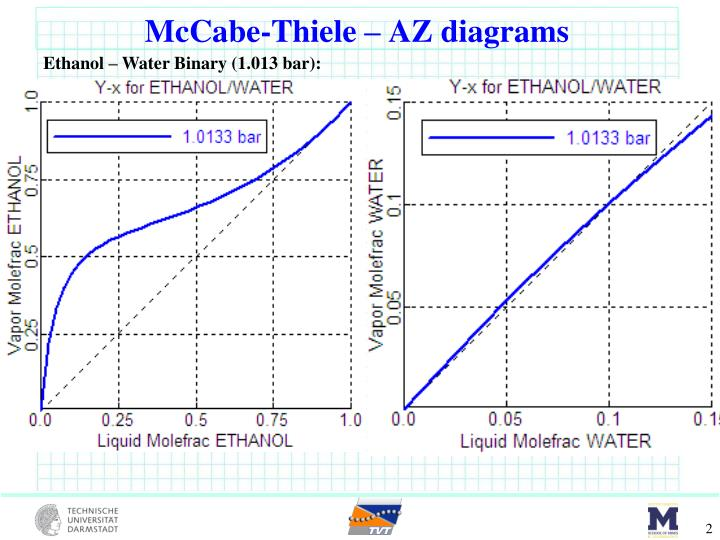 McCabe-Thiele – AZ diagrams