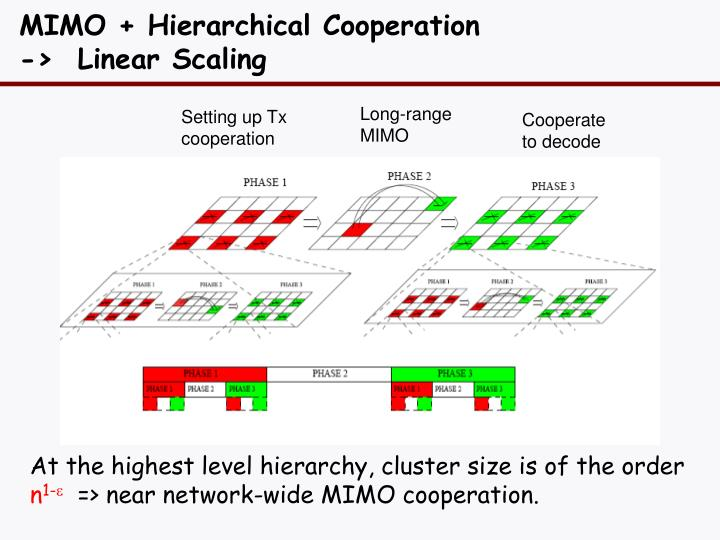 MIMO + Hierarchical Cooperation