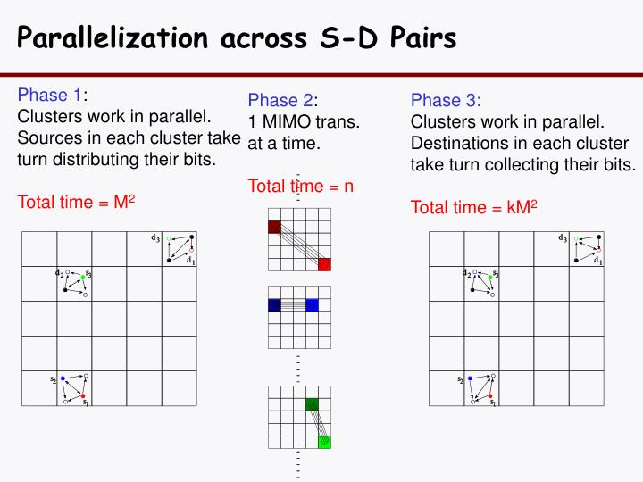 Parallelization across S-D Pairs