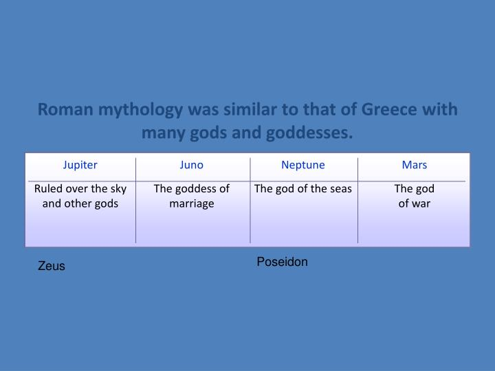Roman mythology was similar to that of Greece with many gods and goddesses.
