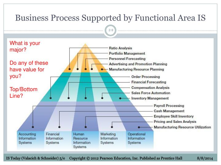 Business Process Supported by Functional Area IS