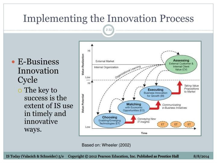 Implementing the Innovation Process